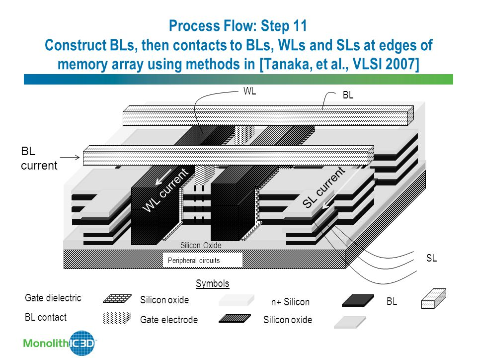 Process Flow: Step 11 Construct BLs, then contacts to BLs, WLs and SLs at edges of memory array using methods in [Tanaka, et al., VLSI 2007]